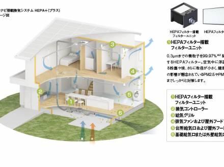 パナソニック ホームズの空気制御技術