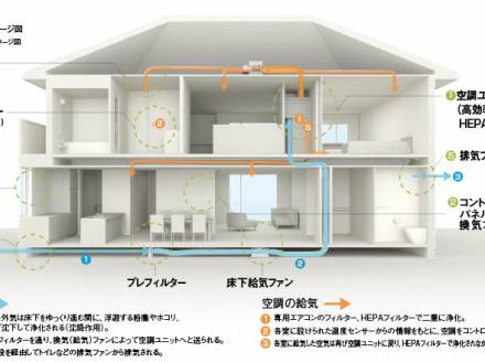 例年の猛暑に備え、24時間365日快適な全館空調システム搭載の住まいのご提案