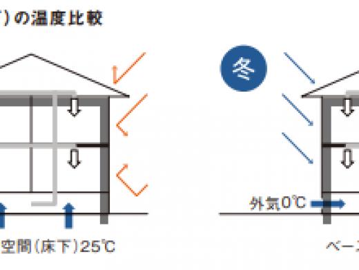 冷暖房の負担を減らす、パナソニック ホームズの断熱性能